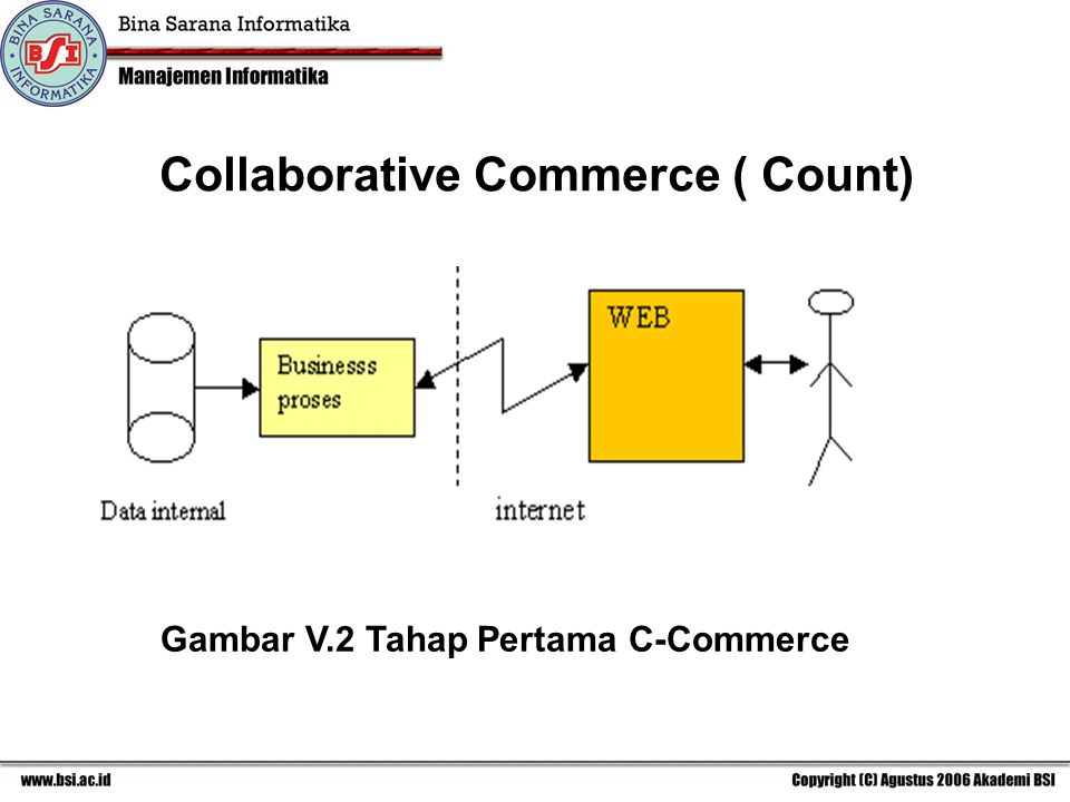 Collaborative Commerce ( Count) Gambar V.2 Tahap Pertama C-Commerce