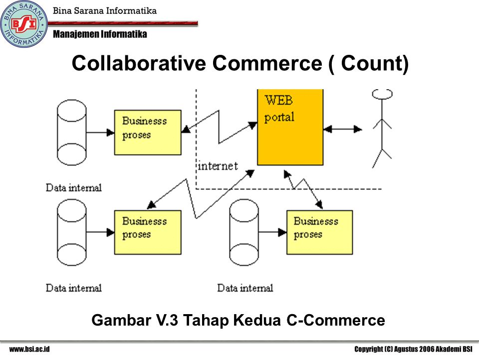 Collaborative Commerce ( Count) Gambar V.3 Tahap Kedua C-Commerce