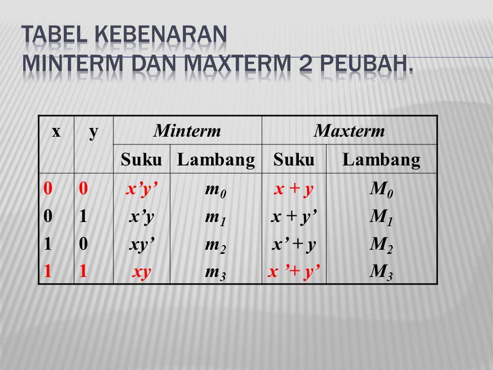 Tabel kebenaran minterm dan maxterm 2 peubah.