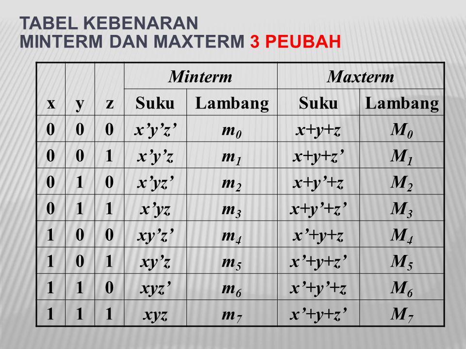 TABEL KEBENARAN MINTERM DAN MAXTERM 3 PEUBAH