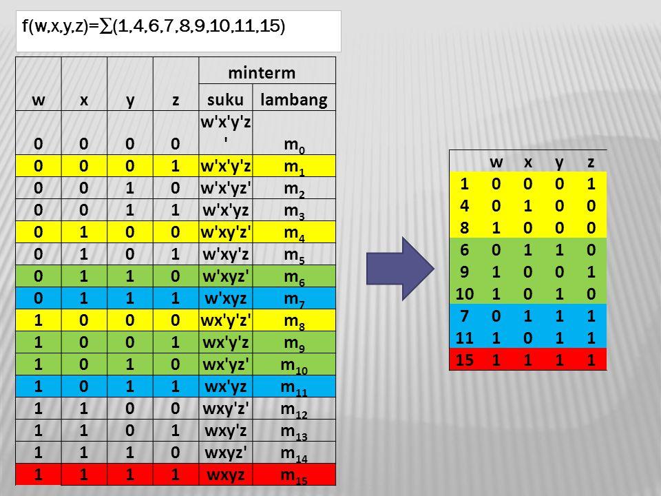 f(w,x,y,z)=∑(1,4,6,7,8,9,10,11,15) minterm. w. x. y. z. suku. lambang. w x y z m0. 1. w x y z.