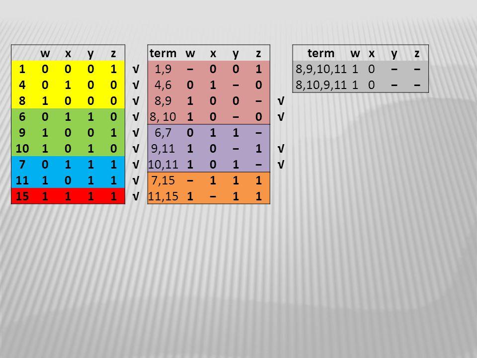 w x. y. z. term. 1. √ 1,9. − 8,9,10,11. 4. 4,6. 8,10,9,11. 8. 8,9. 6. 8, 10. 9. 6,7.