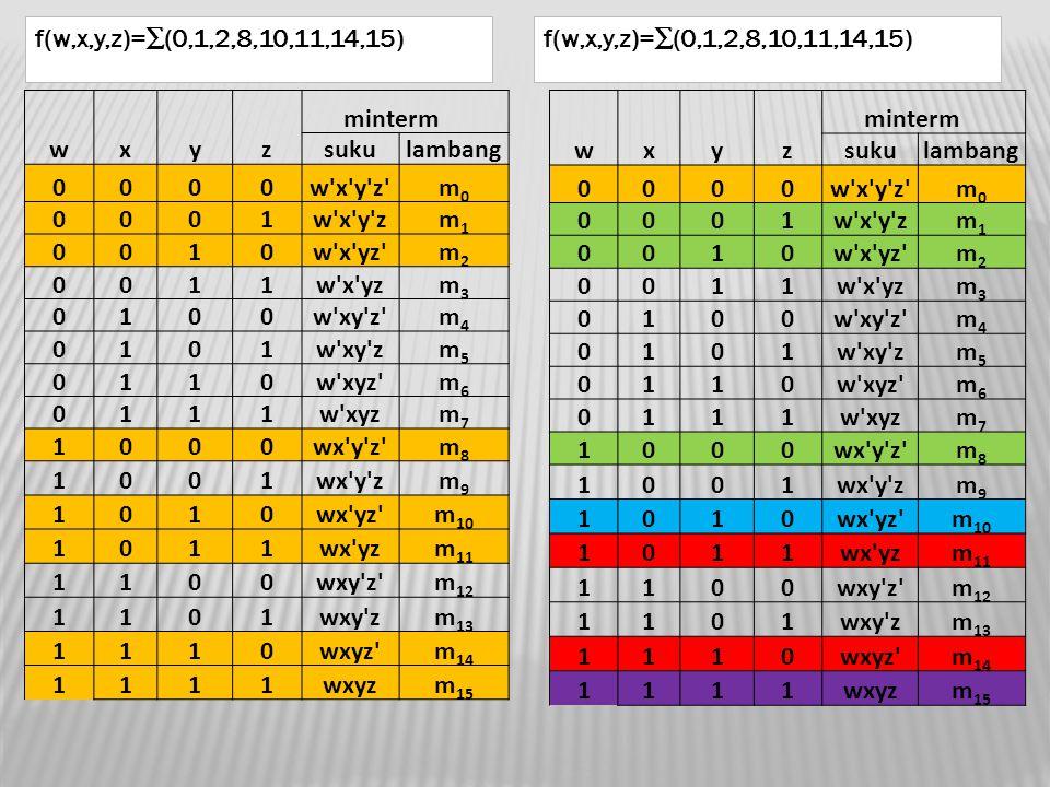 f(w,x,y,z)=∑(0,1,2,8,10,11,14,15) f(w,x,y,z)=∑(0,1,2,8,10,11,14,15) minterm. w. x. y. z. suku.