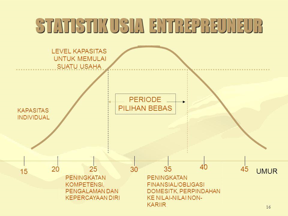 STATISTIK USIA ENTREPREUNEUR