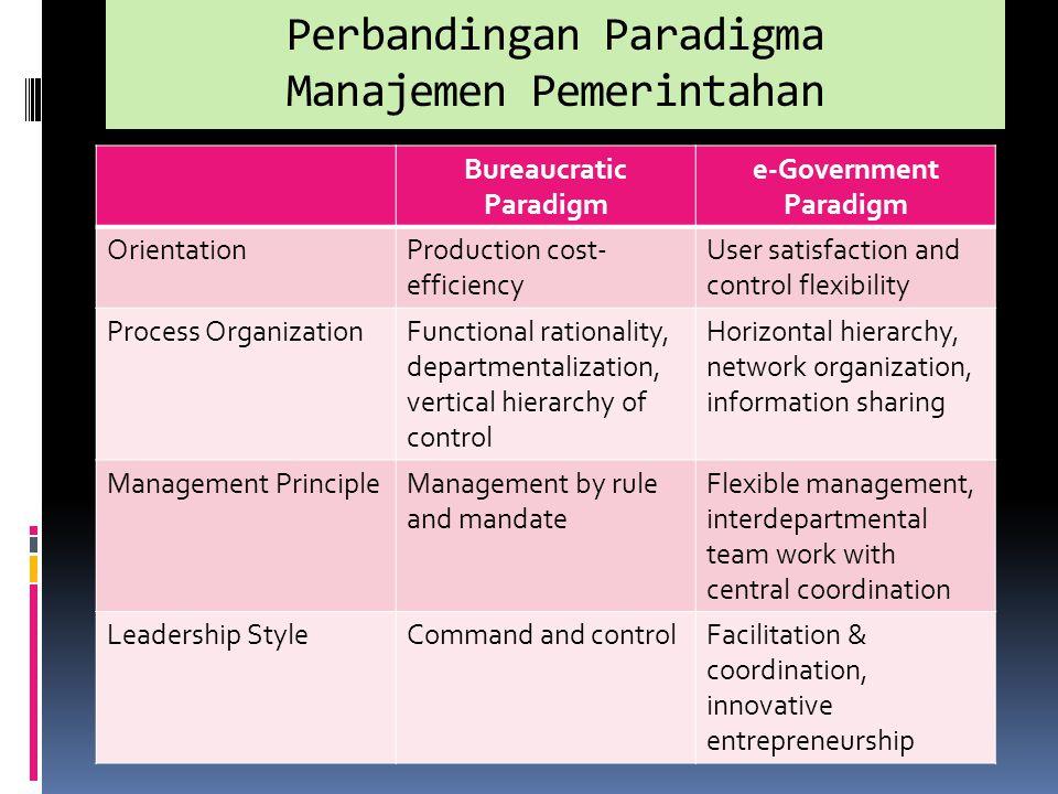 Perbandingan Paradigma Manajemen Pemerintahan