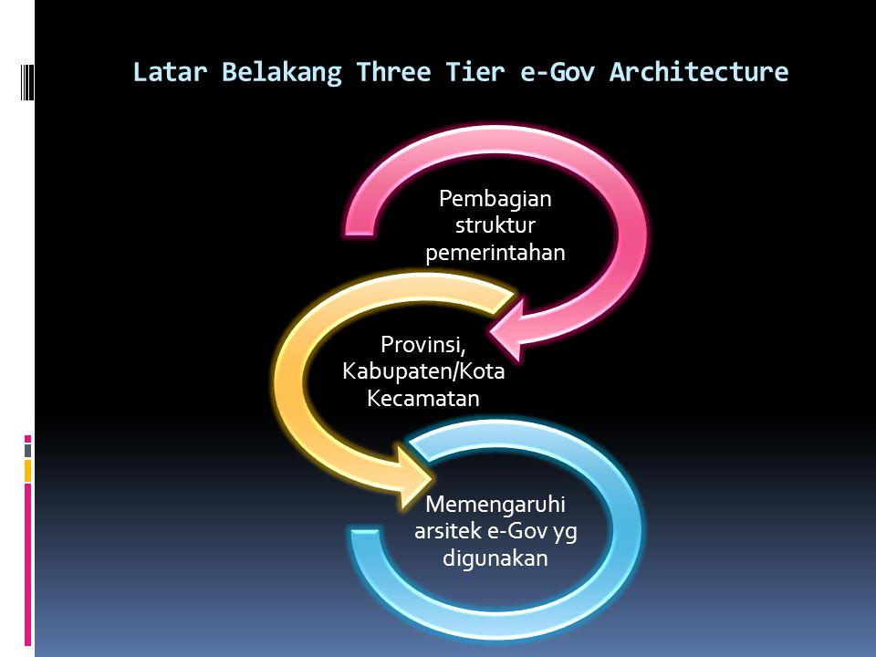 Latar Belakang Three Tier e-Gov Architecture