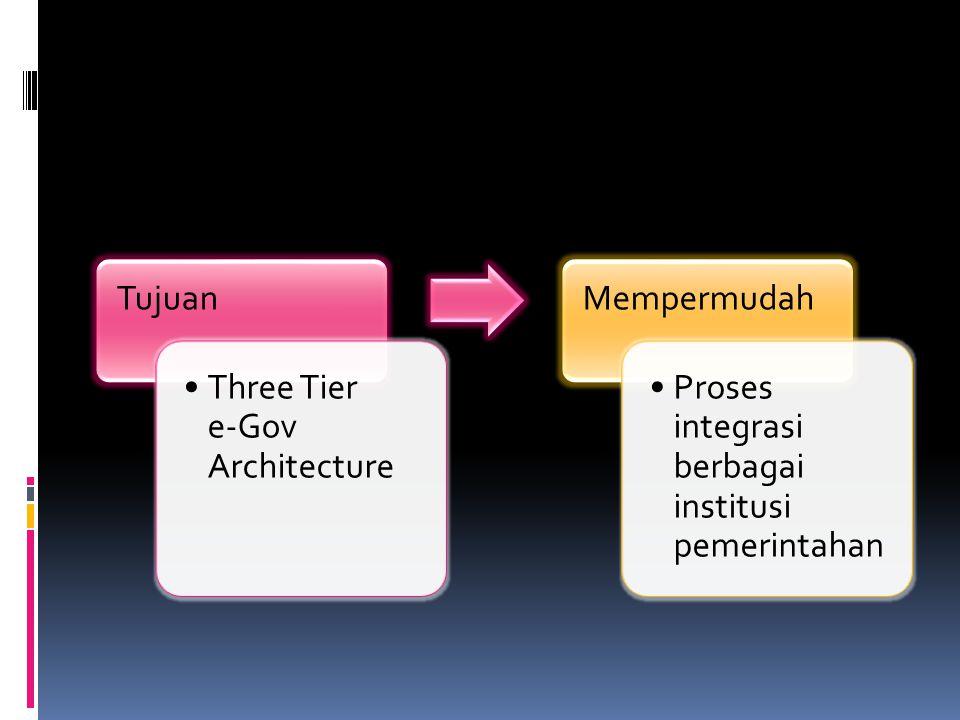Tujuan Three Tier e-Gov Architecture. Mempermudah.