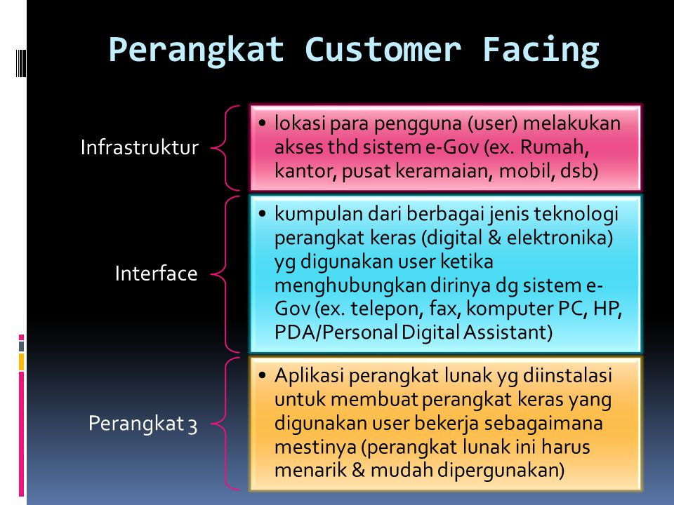 Perangkat Customer Facing