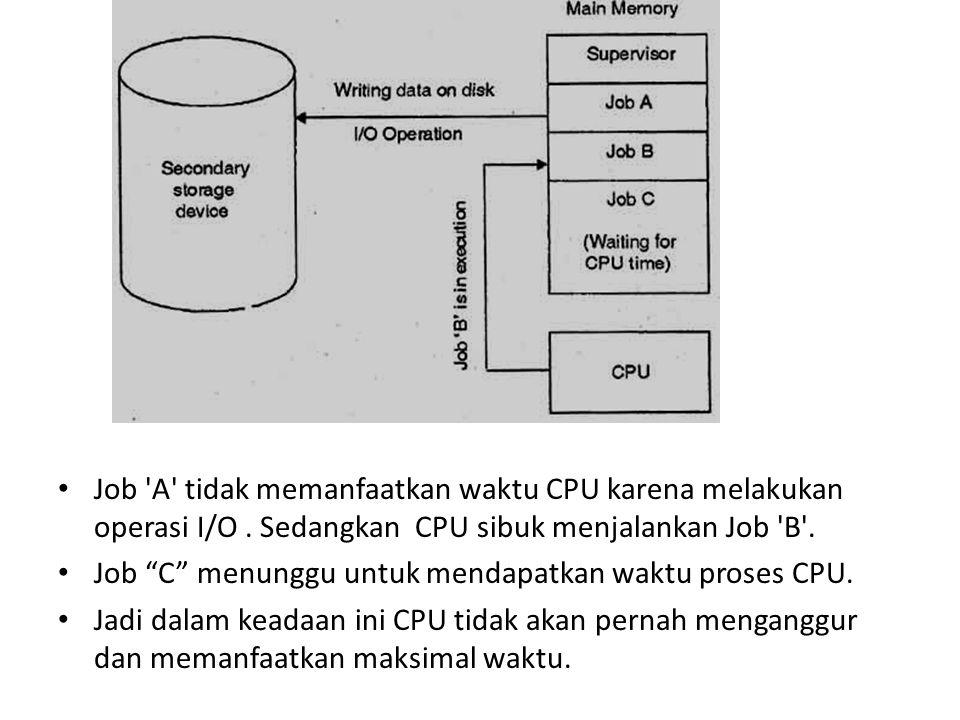 Job A tidak memanfaatkan waktu CPU karena melakukan operasi I/O