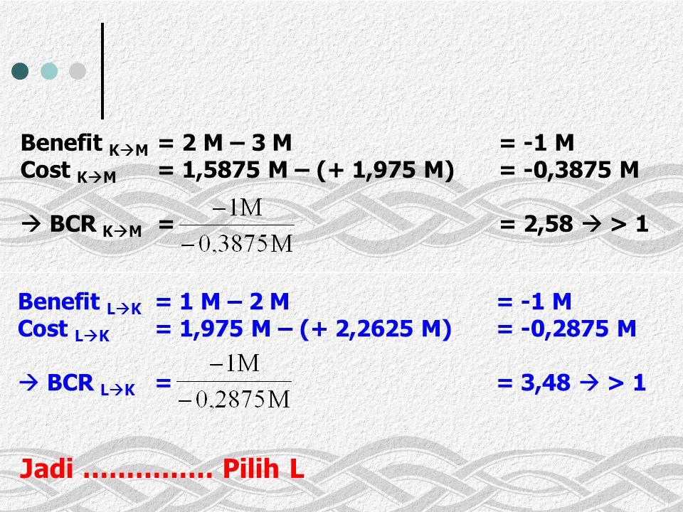 Benefit KM. = 2 M – 3 M. = -1 M Cost KM. = 1,5875 M – (+ 1,975 M)