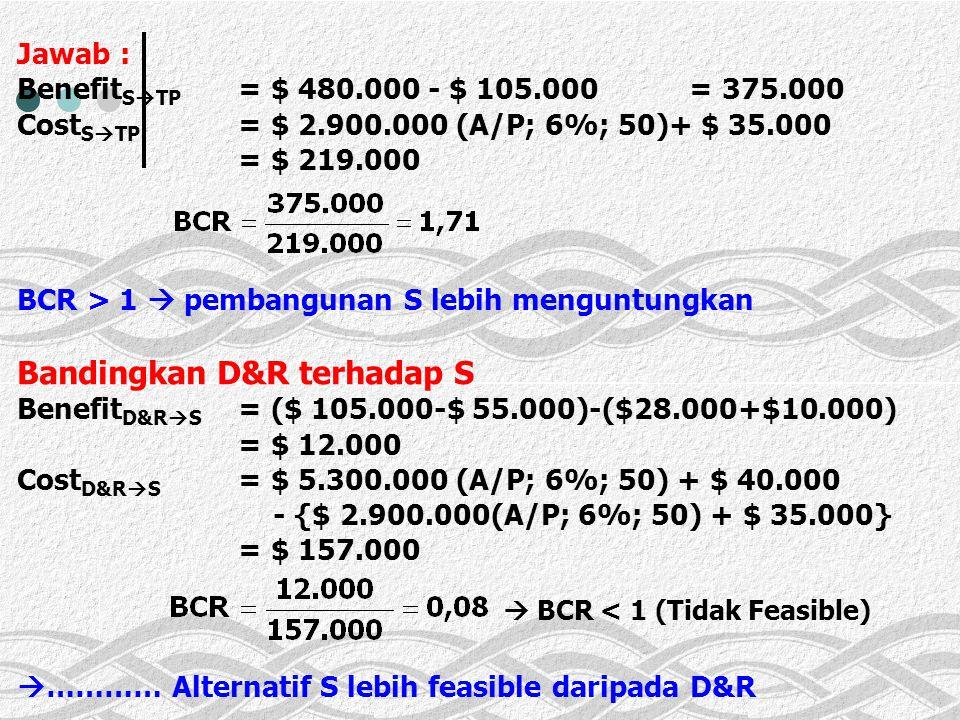  BCR < 1 (Tidak Feasible)