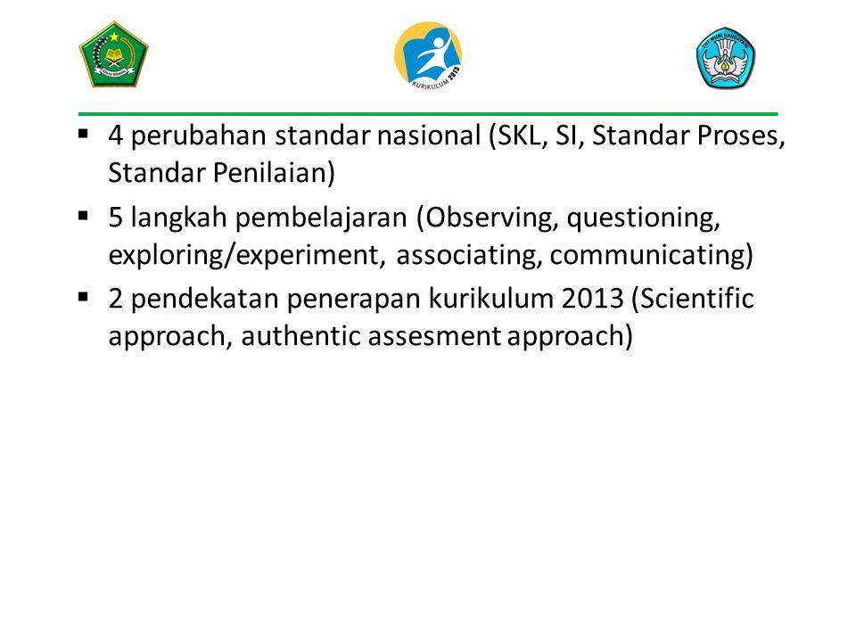 4 perubahan standar nasional (SKL, SI, Standar Proses, Standar Penilaian)