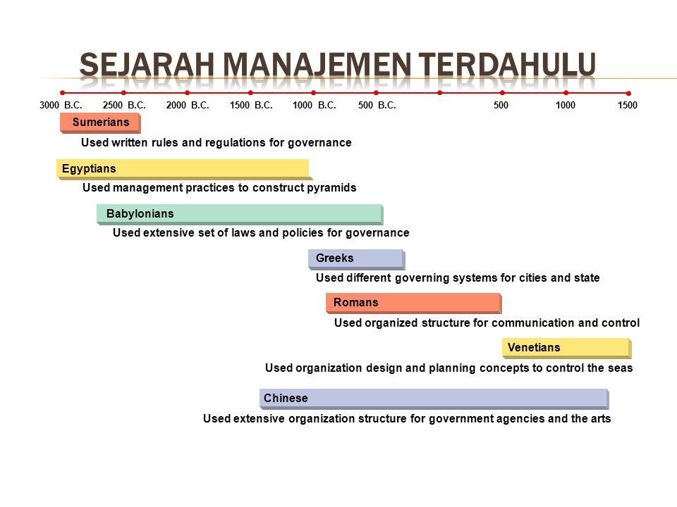 Sejarah manajemen TERDAHULU