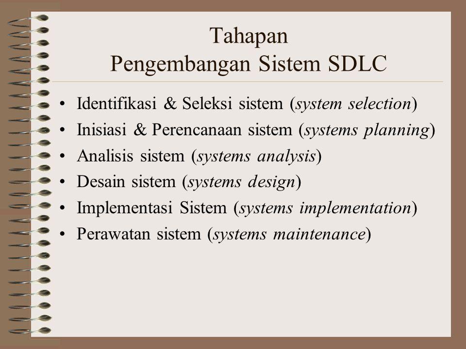 Tahapan Pengembangan Sistem SDLC