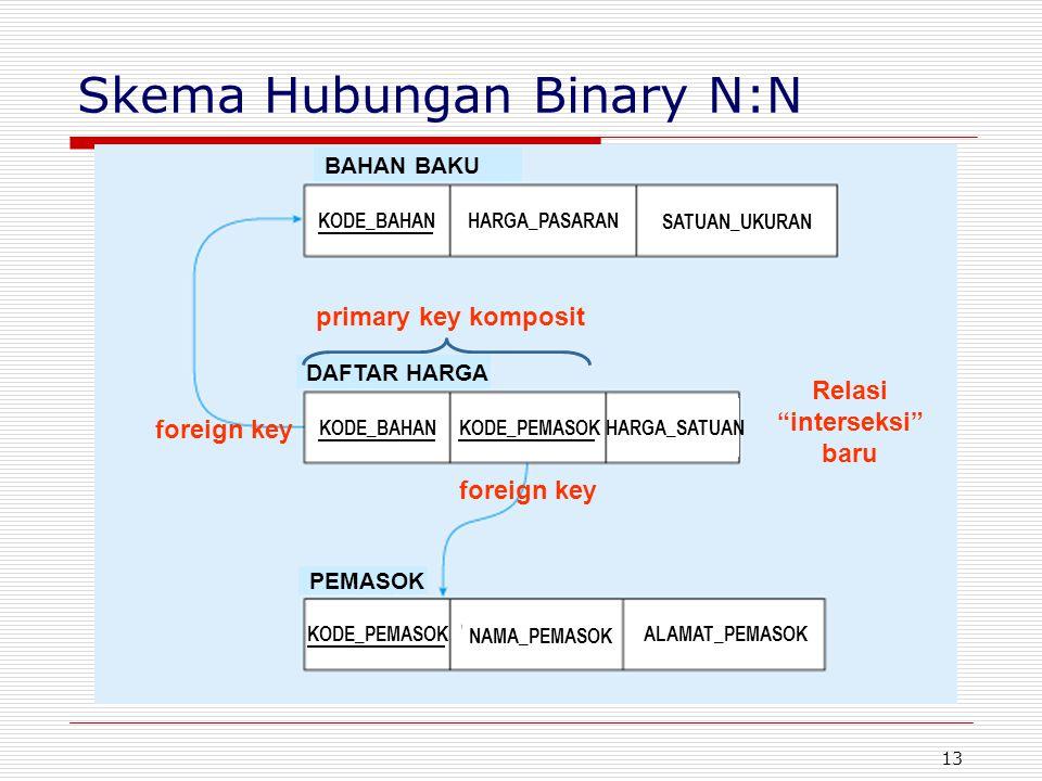 Skema Hubungan Binary N:N