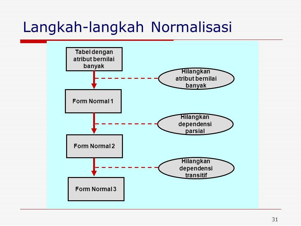 Langkah-langkah Normalisasi