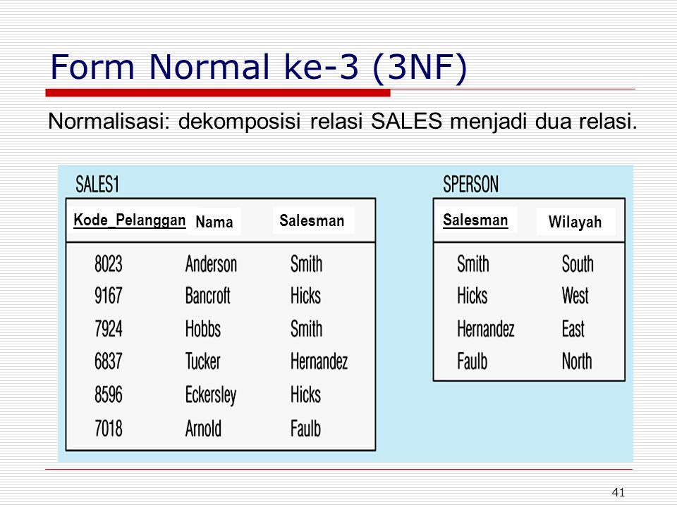 Form Normal ke-3 (3NF) Normalisasi: dekomposisi relasi SALES menjadi dua relasi. Kode_Pelanggan. Nama.