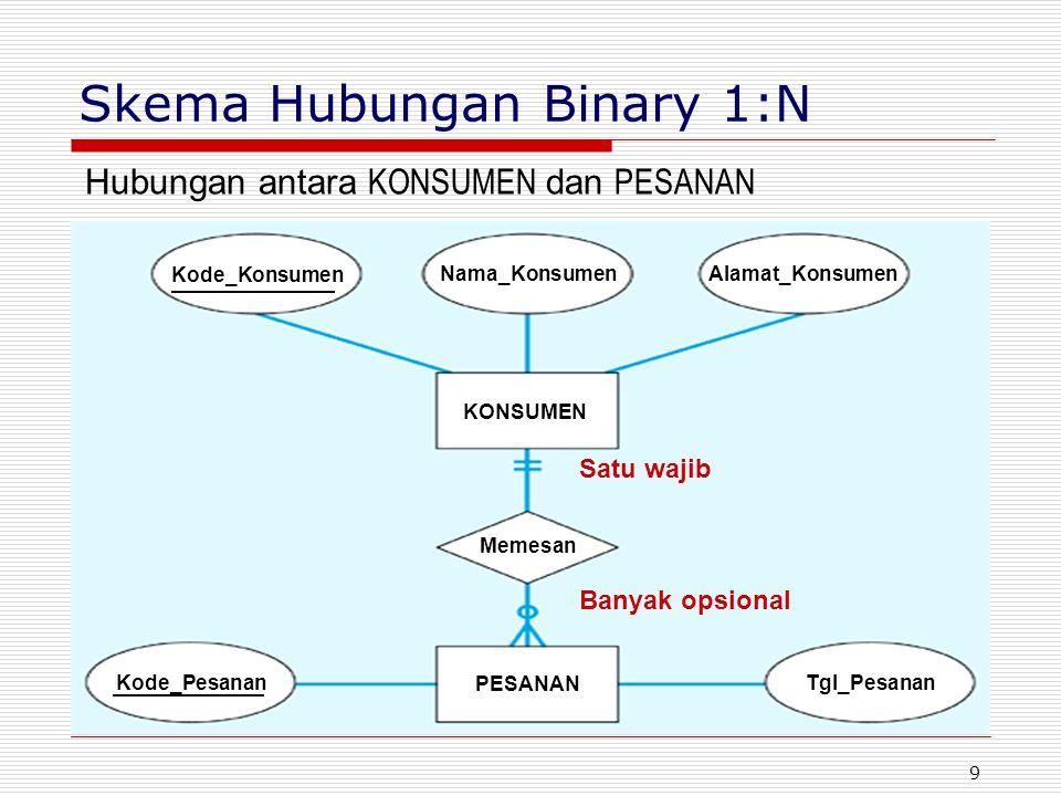 Skema Hubungan Binary 1:N