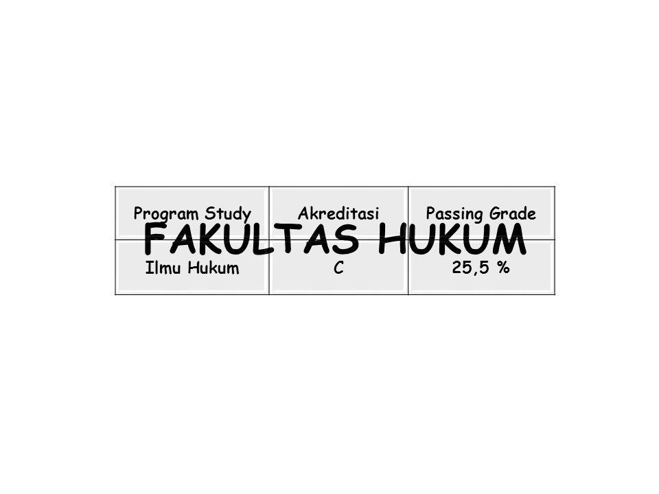 FAKULTAS HUKUM Program Study Akreditasi Passing Grade Ilmu Hukum C