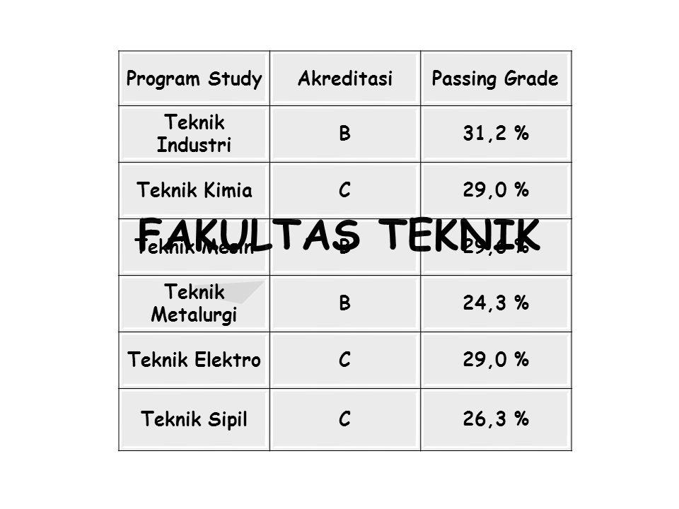 FAKULTAS TEKNIK Program Study Akreditasi Passing Grade Teknik Industri