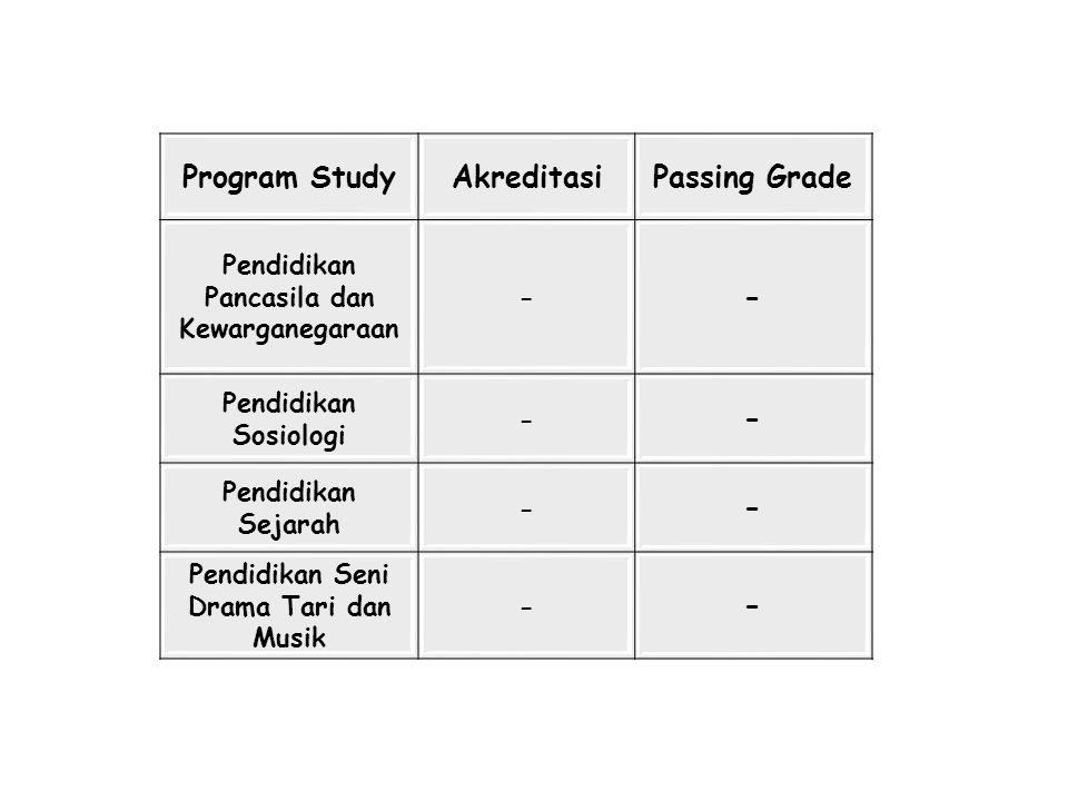 Program Study Akreditasi Passing Grade