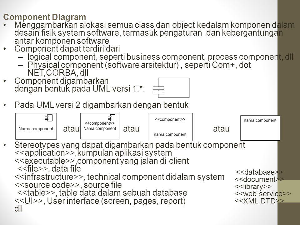 Component dapat terdiri dari