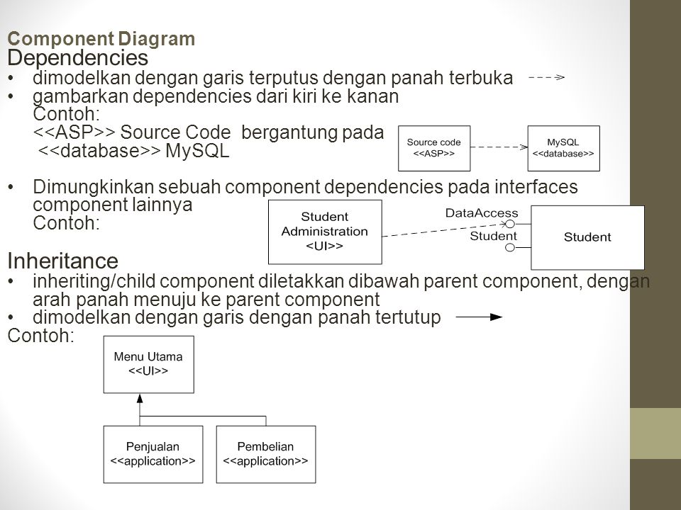 Dependencies Inheritance Component Diagram