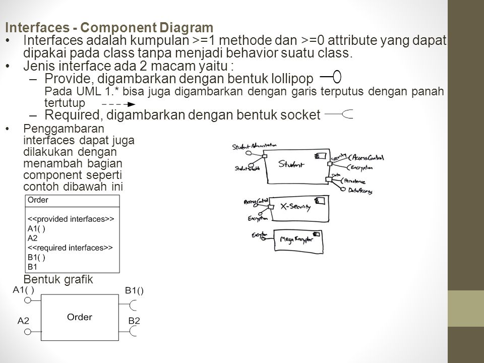 Interfaces - Component Diagram