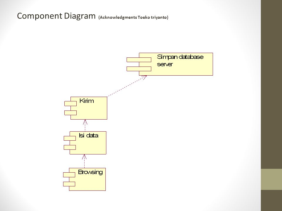 Component Diagram (Acknowledgments Toeko triyanto)