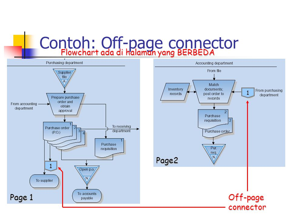 Contoh: Off-page connector