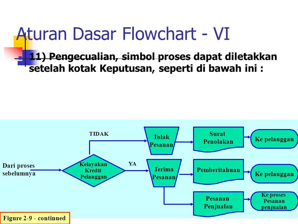 Aturan Dasar Flowchart - VI