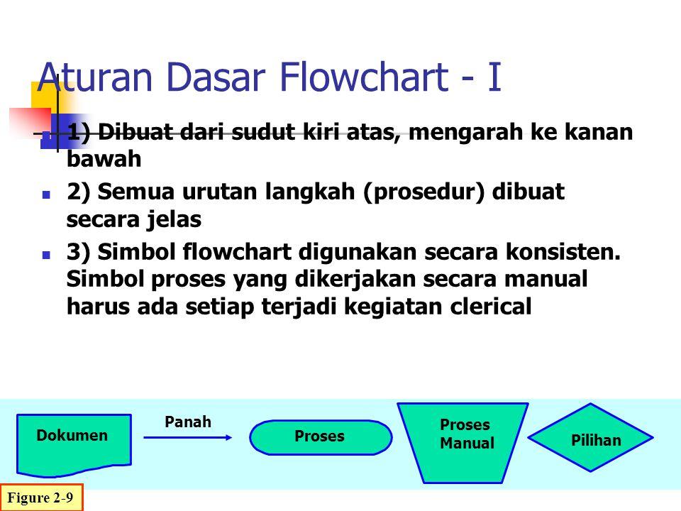 Aturan Dasar Flowchart - I