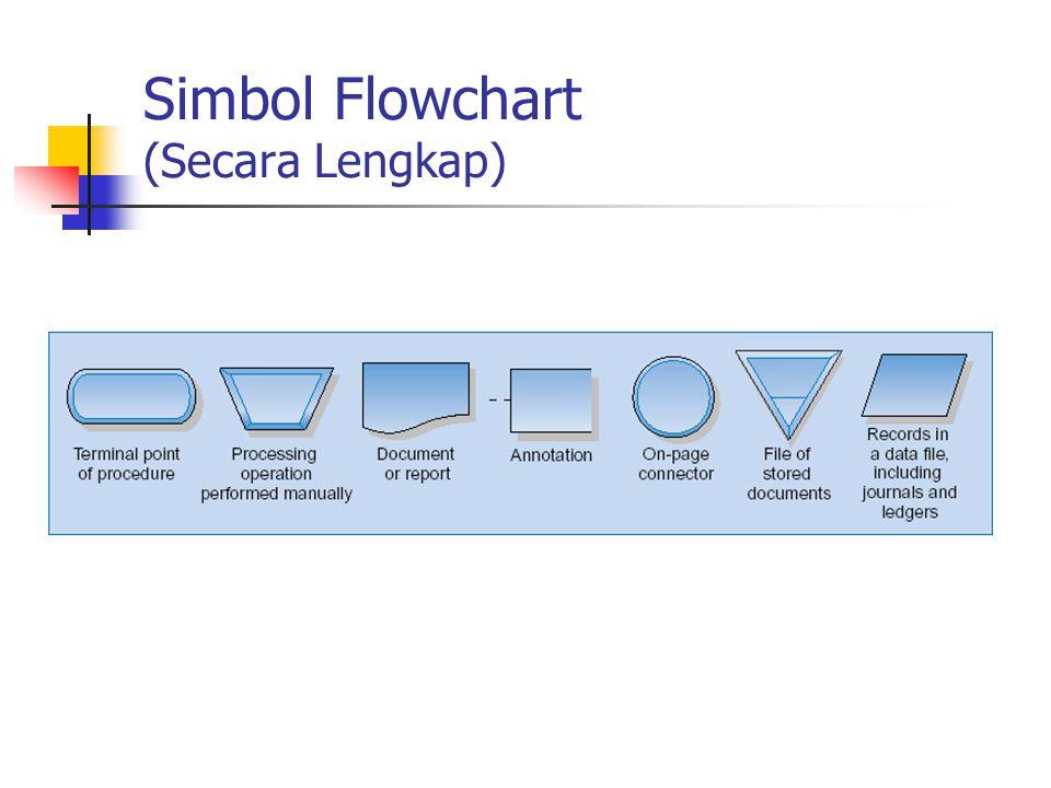Simbol Flowchart (Secara Lengkap)