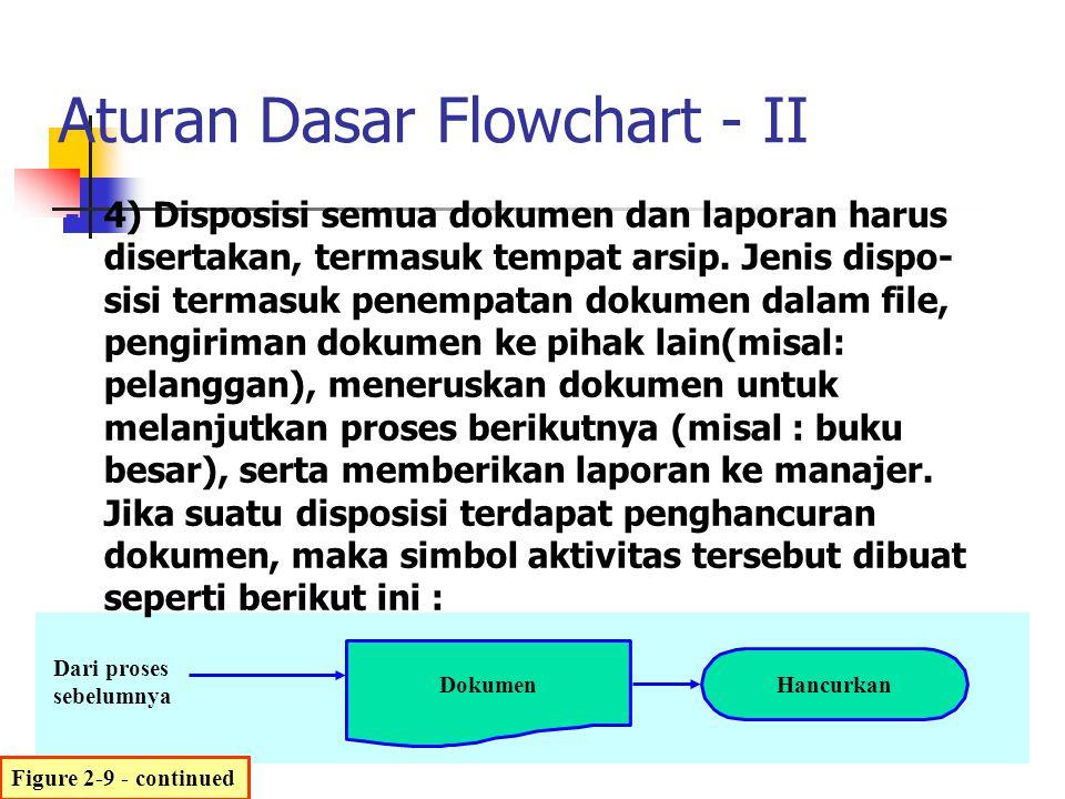 Aturan Dasar Flowchart - II