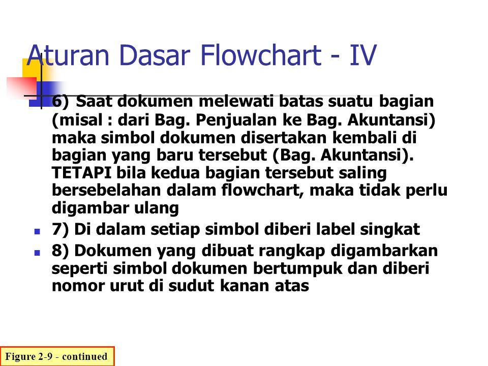 Aturan Dasar Flowchart - IV