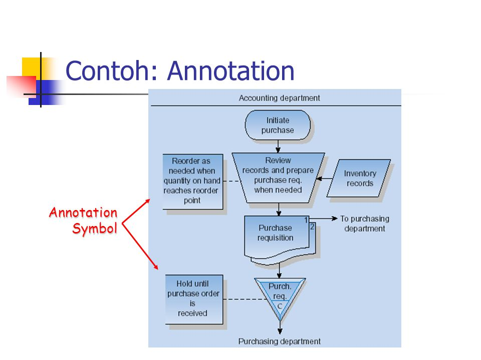 Contoh: Annotation Annotation Symbol
