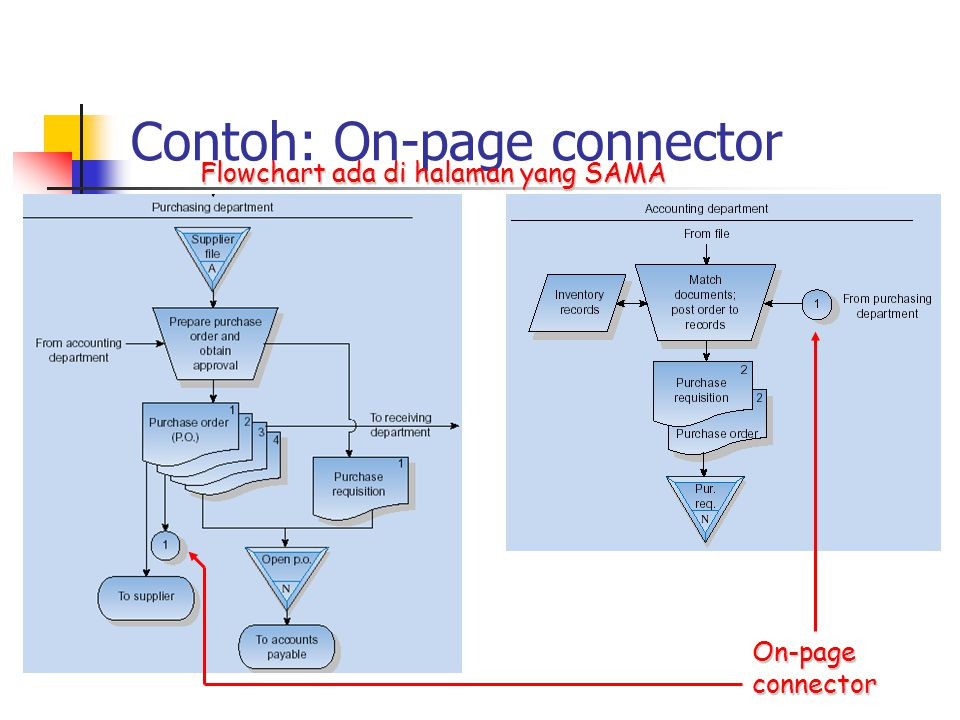 Contoh: On-page connector
