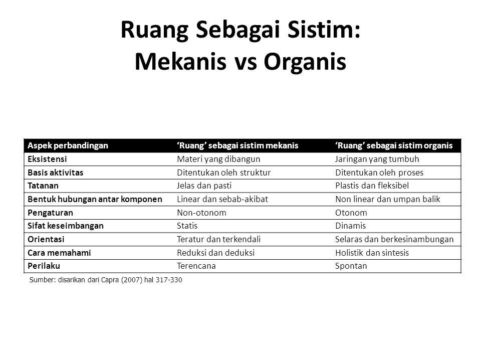 Ruang Sebagai Sistim: Mekanis vs Organis
