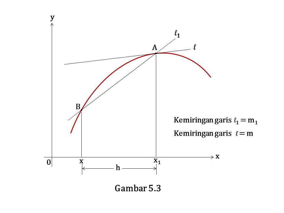 l1 l Gambar 5.3 y A B Kemiringan garis l1 = m1 Kemiringan garis l = m