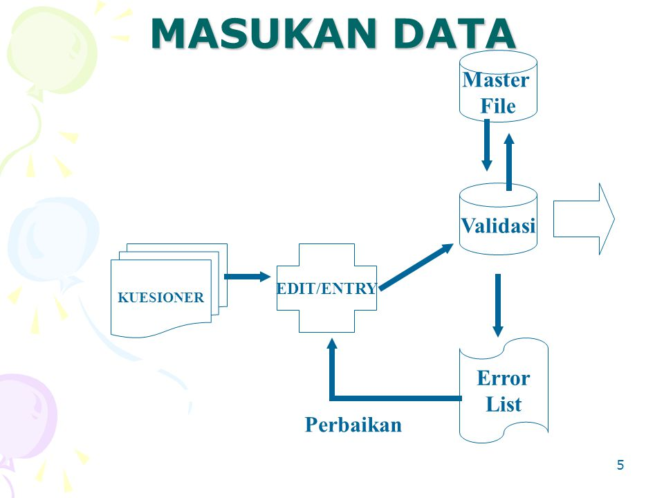 MASUKAN DATA Master File Validasi Error List Perbaikan EDIT/ENTRY