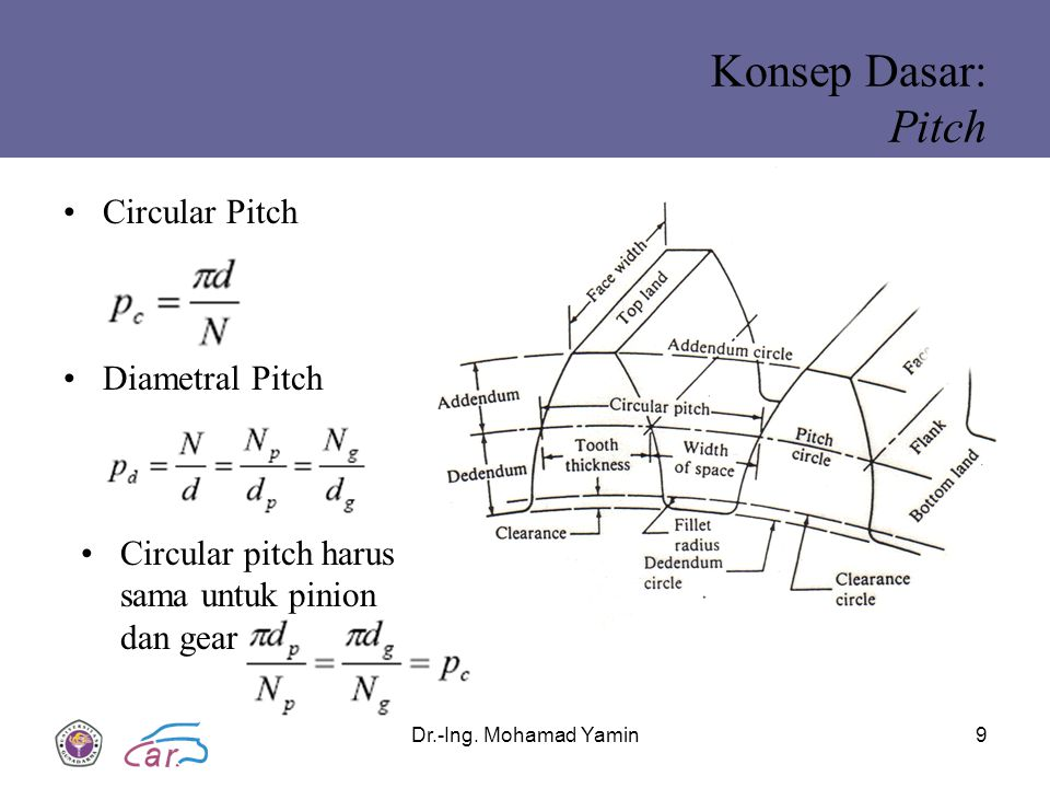 Konsep Dasar: Pitch Circular Pitch Diametral Pitch