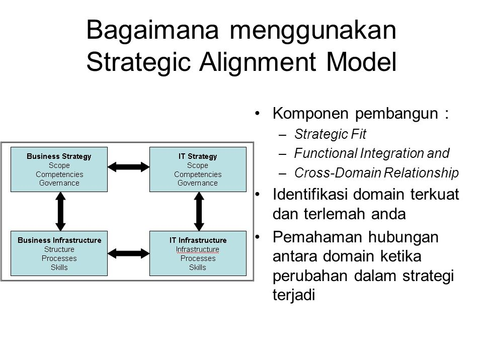 Bagaimana menggunakan Strategic Alignment Model
