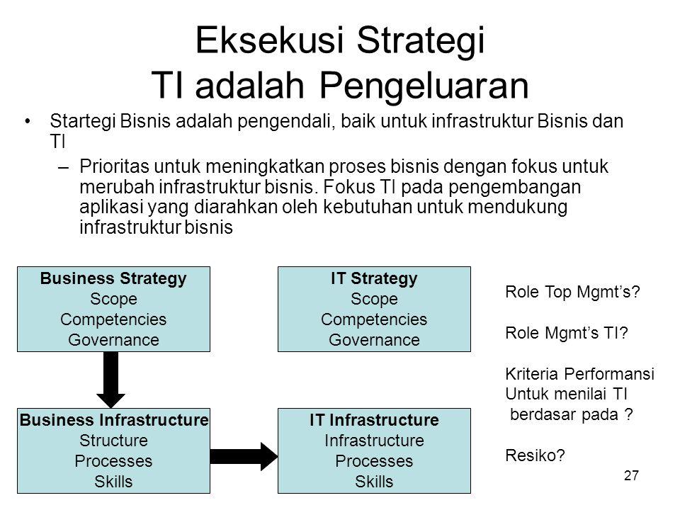 Eksekusi Strategi TI adalah Pengeluaran