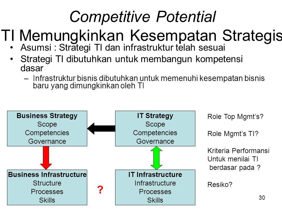 Competitive Potential TI Memungkinkan Kesempatan Strategis