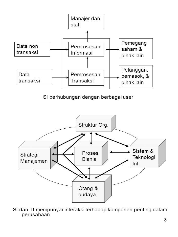 SI berhubungan dengan berbagai user