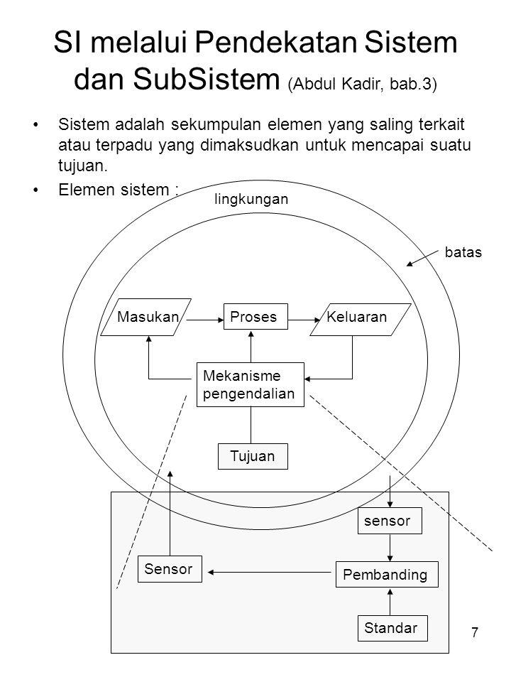 SI melalui Pendekatan Sistem dan SubSistem (Abdul Kadir, bab.3)
