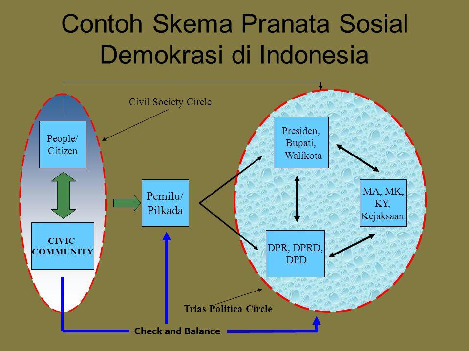 Contoh Skema Pranata Sosial Demokrasi di Indonesia
