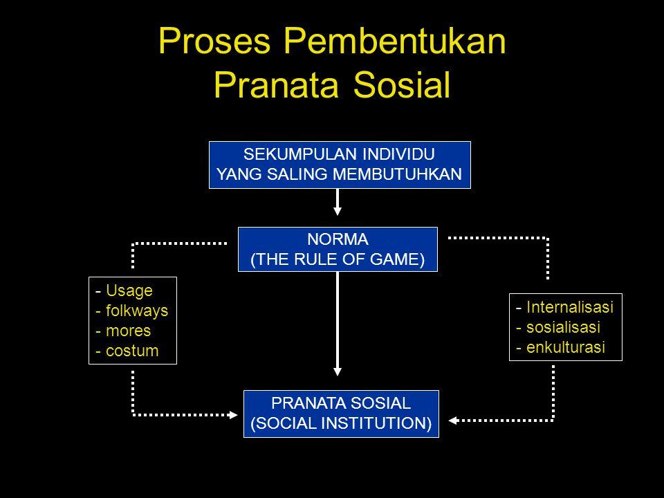 Proses Pembentukan Pranata Sosial