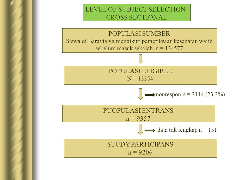 nonrespon n = 3114 (23.3%) LEVEL OF SUBJECT SELECTION CROSS SECTIONAL