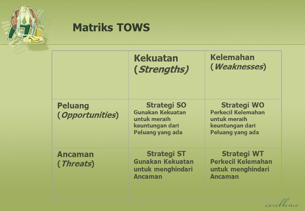 Matriks TOWS Kekuatan (Strengths) Kelemahan (Weaknesses)